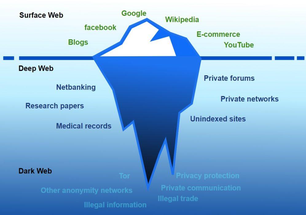 deepweb & darknet